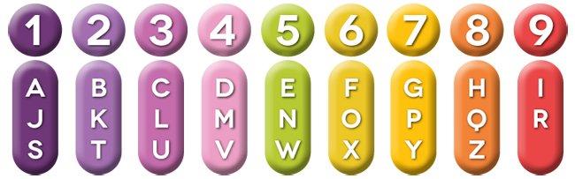 Resultado de imagem para tabela numerologia